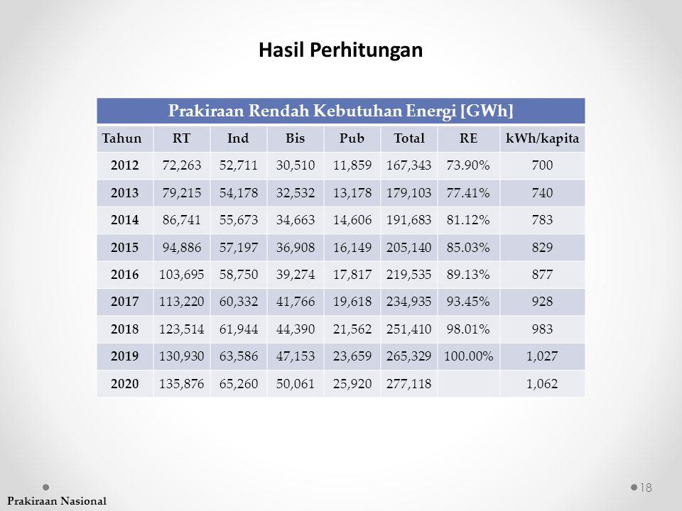 Prakiraan Rendah Kebutuhan Energi [GWh]